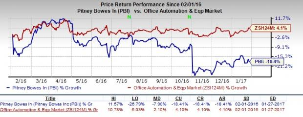 Pitney Bowes (PBI) Q4 Earnings: Stock Likely to Disappoint?