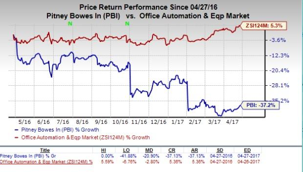 What's in the Cards for Pitney Bowes (PBI) in Q1 Earnings?