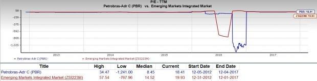 Pbr Stock Quote Amazing Should Value Investors Pick Petroleo Brasileiro Pbr Stock