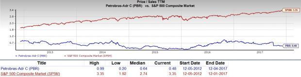 Pbr Stock Quote Impressive Should Value Investors Pick Petroleo Brasileiro Pbr Stock