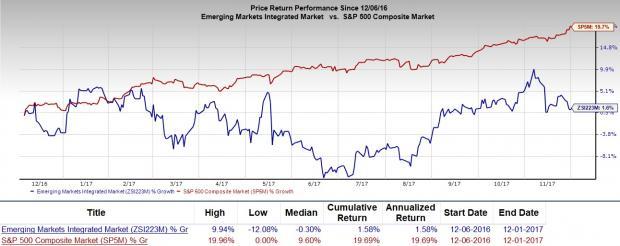 Pbr Stock Quote Cool Should Value Investors Pick Petroleo Brasileiro Pbr Stock