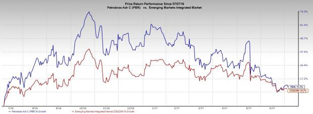Is Petrobras (PBR) Poised to Benefit from MoU with CNPC?