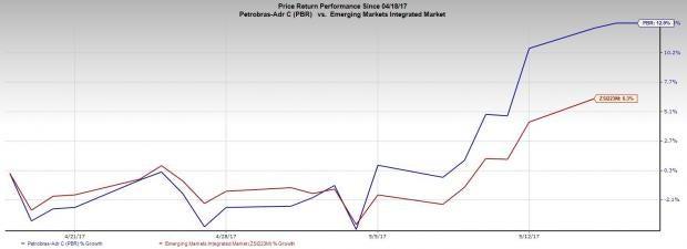 Petrobras to Divest Amazonas Basin Assets, Seeks Buyers