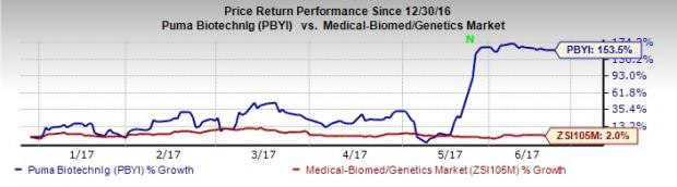 3 Biotech Stocks That More than Doubled Year to Date