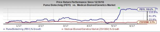 Puma (PBYI) Stock Surges as Neratinib Nears FDA Approval