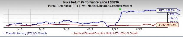 Puma (PBYI) Ends Patient Enrollment in Phase III Cancer Trial