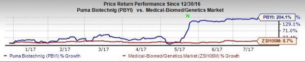 Puma's (PBYI) Breast Cancer Drug Neratinib Gets FDA Approval