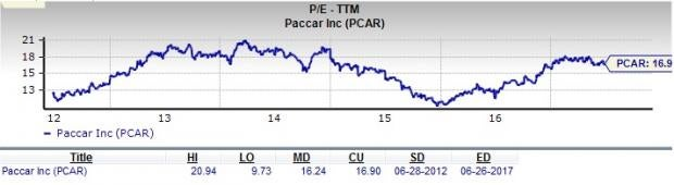 Should Value Investors Consider PACCAR (PCAR) Stock?
