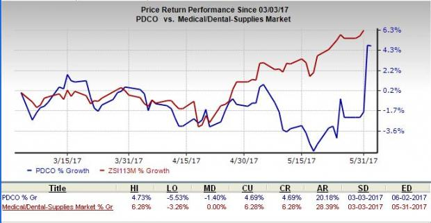 Starts Coverage on Patterson Companies, Inc. (PDCO) With A Rating Of