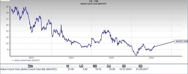 Is Anhui Conch Cement a Good Value Pick at the Moment?