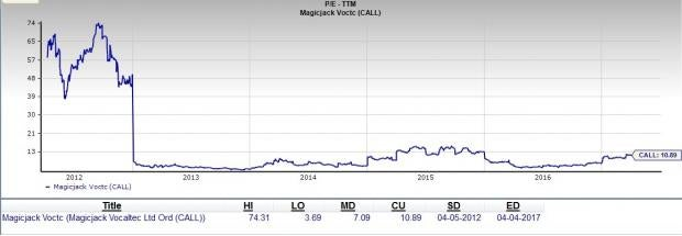 Does magicJack Offer a Good Value Buying Opportunity Now?