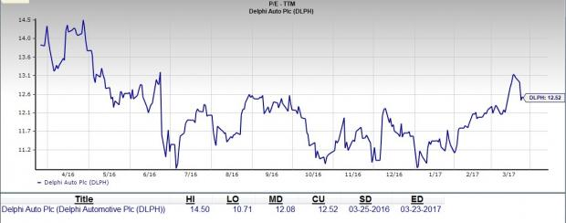 Does Delphi Offer a Good Value Buying Opportunity Right Now?