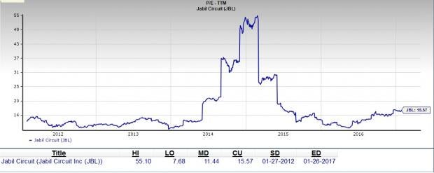 Is Jabil Circuit a Good Value Pick at the Moment?