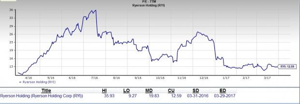 Does Ryerson Offer a Great Value Buy At the Current Levels?