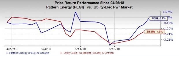 Pattern Energy PEGI To Sell 40 MW Wind Operations In Chile Classy Pattern Energy Stock