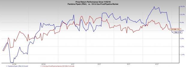 Pembina Pipeline (PBA) to Purchase Veresen for $7.1 Billion