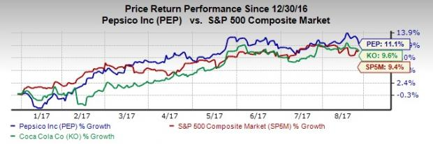 While Both Stocks Have Outperformed The Broader Market S P 500 Over Same Period Pepsico Clearly Scores Coca Cola