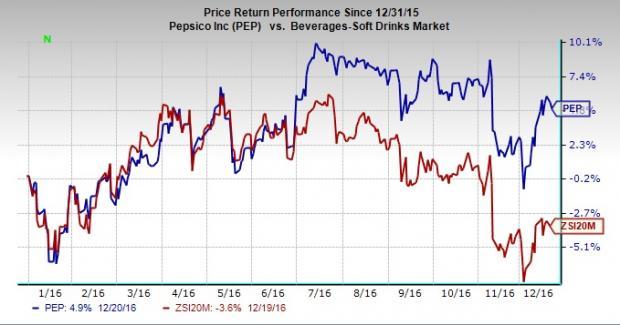 Soft Drink Stocks Head To Head Pepsico Vs Coca Cola Nasdaq