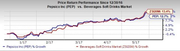 Is PepsiCo (PEP) Mulling Over Buyout of Vita Coco Owner?