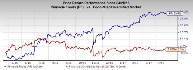 Is a Beat in Store for Pinnacle Foods (PF) in Q1 Earnings?