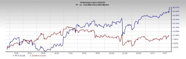 Pinnacle Foods (PF) Meets Q4 Earnings Estimates, Lifts View