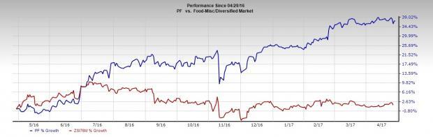 Pinnacle Foods (PF) Q1 Earnings Top, Revenues Lag, Stock Up