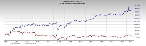 Pinnacle Foods (PF) Shares Gaining Momentum: Here's Why