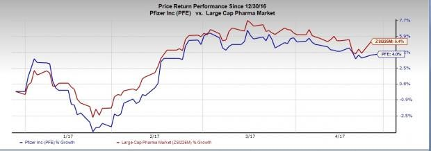 Pfizer (PFE) Q1 Earnings: Will it Pull Off a Surprise?
