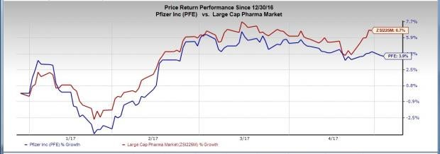 Pfizer (PFE) Q1 Earnings Beat, Sales Lag, 2017 View Intact