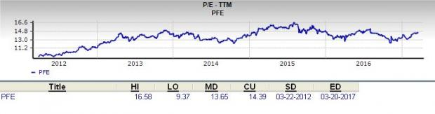 Is Pfizer (PFE) a Great Stock for Value Investors?