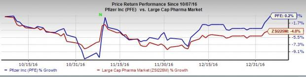 Pfizer's Humira Biosimilar Meets Primary Endpoint in Study