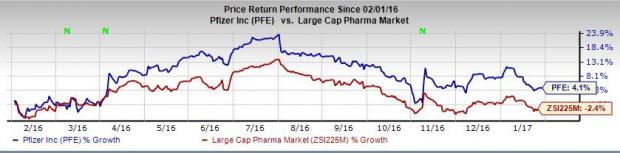 Pfizer (PFE) Gets Positive CHMP Opinion for Arthritis Drug