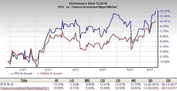 Principal Financial (PFG) on Growth Track: Time to Invest?