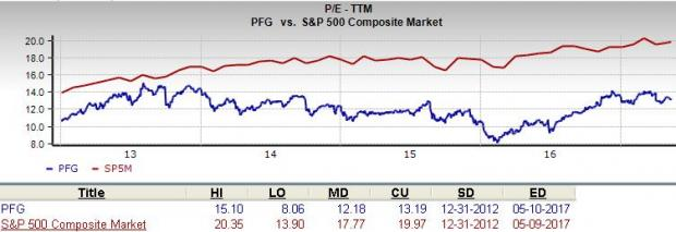 Is Principal Financial Group (PFG) a Suitable Value Pick?