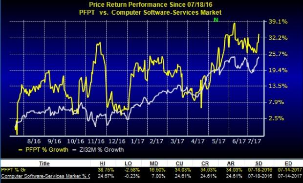 Proofpoint (PFPT) on Growth Trajectory: Should You Hold?