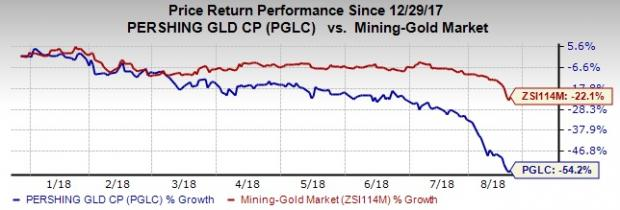 Gold Nears 19-Month Low: Pershing Gold (PGLC)