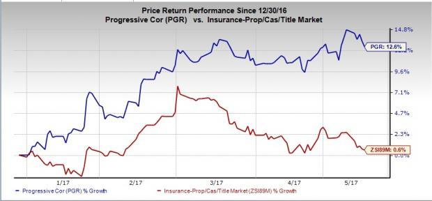 Progressive Corp Rewards Investors with New Buyback Plan