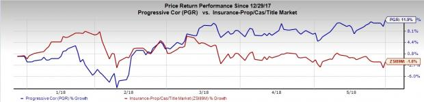 Value Stocks for Growth Investors to Enrich Portfolios: Progressive Corp (PGR)