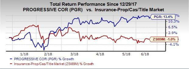 Insurers in Focus as Fed Hikes Rate, Raises Economic View: Progressive Corp (PGR)