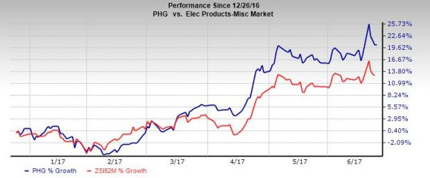 Philips (PHG) Signs Deal to Acquire Electrical Geodesics