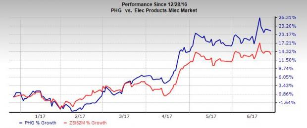Philips to Buy Spectranetics, Eyes Image Business Growth