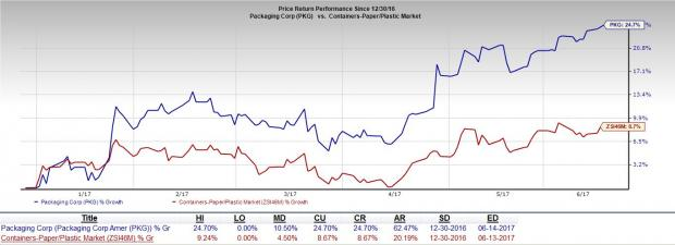 Packaging Corporation Hits 52-Week High on Strong Tailwinds