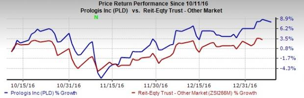 Prologis (PLD) Reports Robust Build-to-Suit Activity for 2016