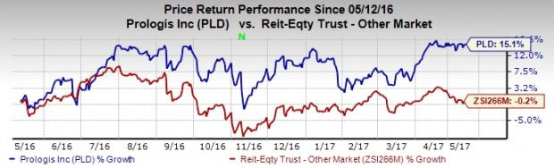 Should You Add Prologis (PLD) Stock to Your Portfolio Now?