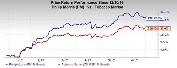 Philip Morris (PM) Gains Despite Tobacco Industry Headwinds