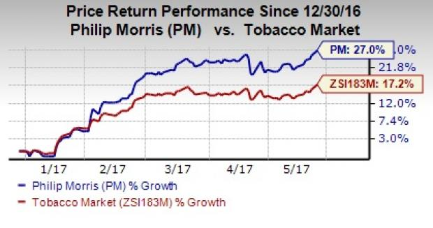 Philip Morris International Inc. (PM) Shares Sold by Eastern Bank