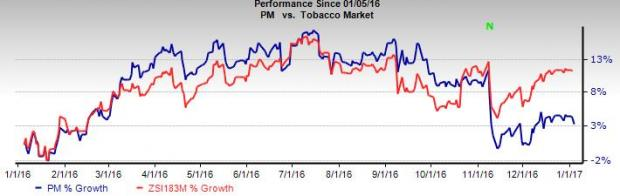 Why You Should Avoid Philip Morris (PM) Stock This Year?