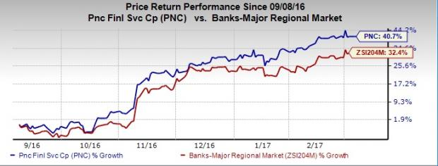 7 Reasons to Add PNC Financial (PNC) to Your Portfolio Now