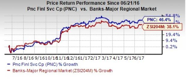 Why it's Wise to Hold PNC Financial (PNC) Stock for Now
