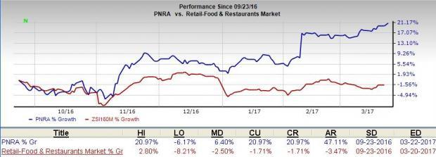 Why Panera (PNRA) Stock Still Has Plenty of Upside Left